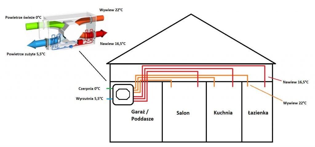 rekuperacja bydgoszcz - wentylacja mechaniczna bydgoszcz